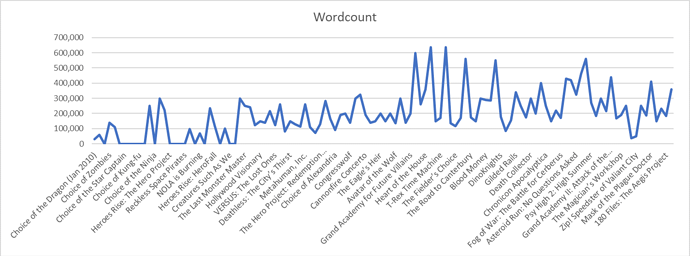 cog graph wordcount over time