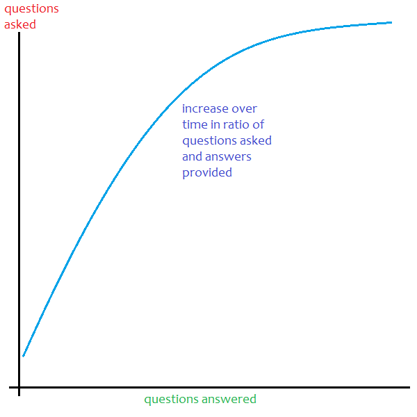 increase over time in ratio of questions asked and answers provided