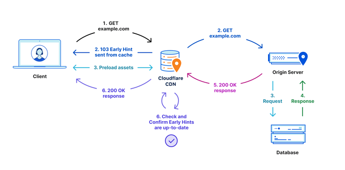 Early-hints-diagram-1