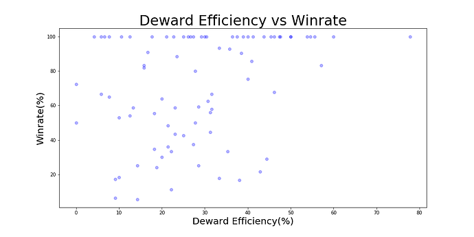 dw_vs_winrate