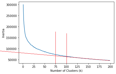K_Clusters_evaluation_annotated