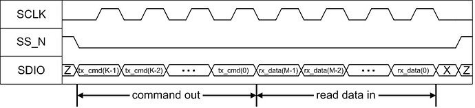 spi_3_wire_timing_diagram_read