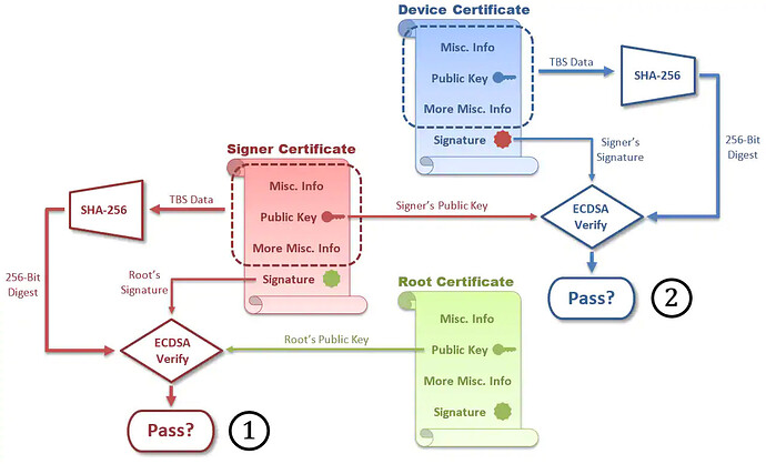 An overview of the certificate chain verify procedure. First the signers certificate's TBS data is hashed, and the resulting digest is used along with the signers certificate's signature and the root CA's public key at inputs to the ECDSA Verify function. The output of this function is whether or not the certificate is valid. These steps are then repeated a second time using the device certificate's TBS data and signature along with the signer's public key (which is extracted from its certificate).