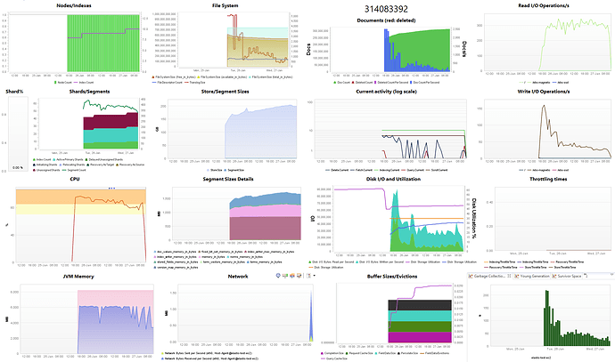 Indexing performance degrading over time - Elasticsearch