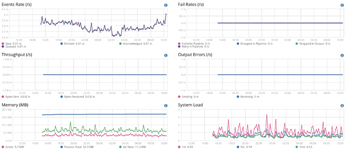 Filbeat still OOMs? - Filebeat - Discuss the Elastic Stack