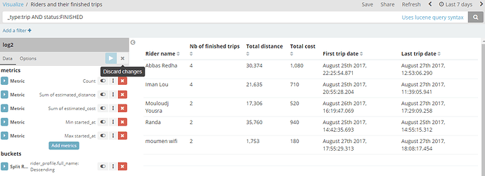 Kibana datatable visualization not displaying all data rows