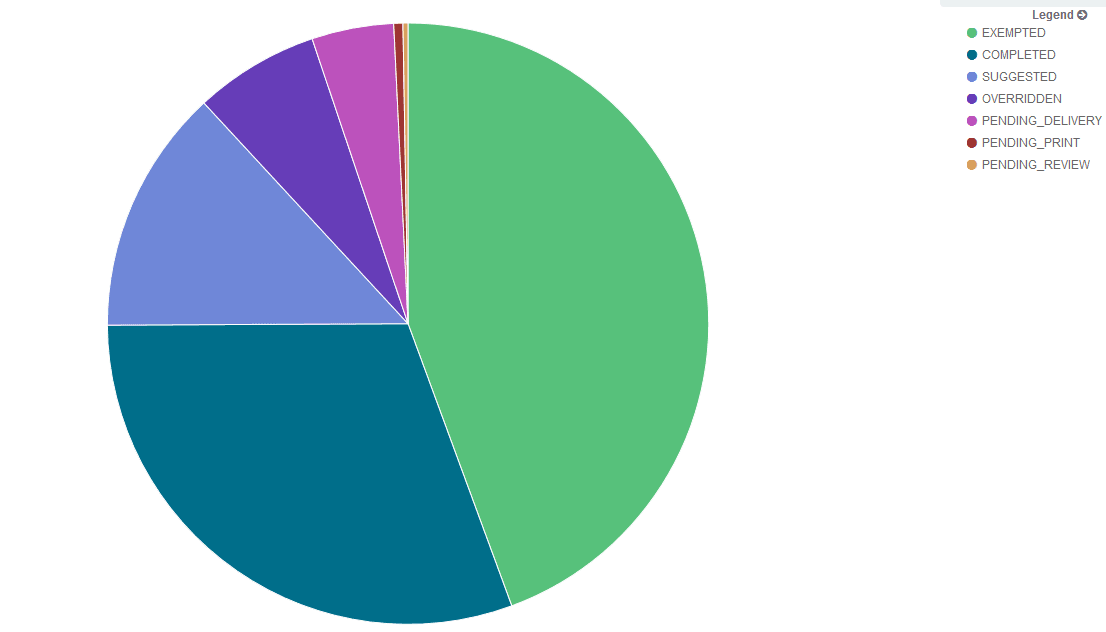 Showing Values on a graph/chart - Kibana - Discuss the