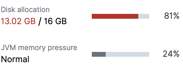 16GB filled up with data