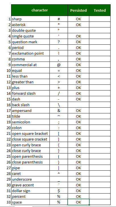 Querying special characters and symbols for nested and not nested