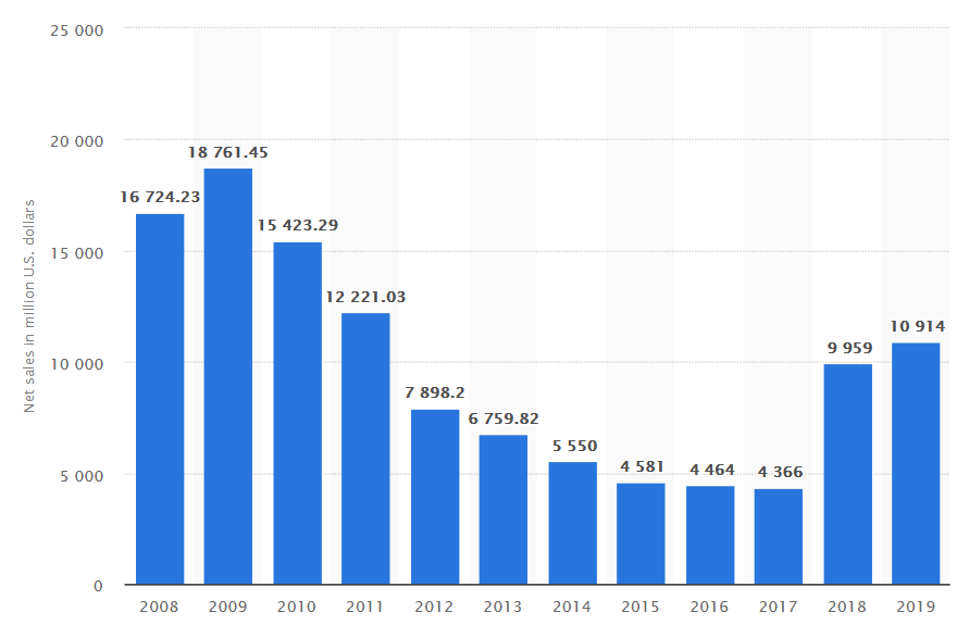Screenshot_2019-10-04%20Nintendo%20revenue%202019%20Statista