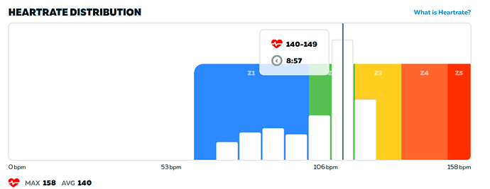 myzwift hr graph bug