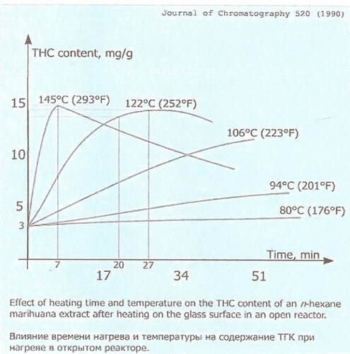 decarboxylation-graph-1-11
