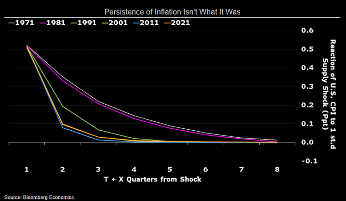 inflation_persistence