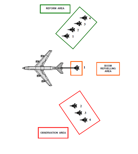 Key Areas Around a Boom Tanker