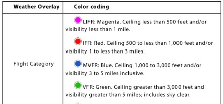 Color-coding-chart