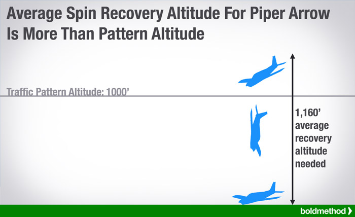 arrow-spin-recovery-small