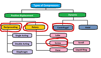 Types-of-compressors