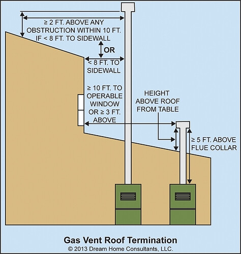 Heating -gas-vent-termination-clearance