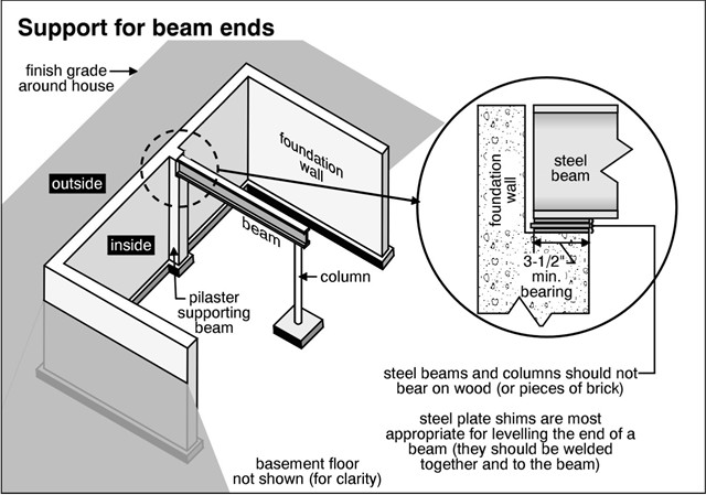 Steel column to Beam Connection - Structural Inspections