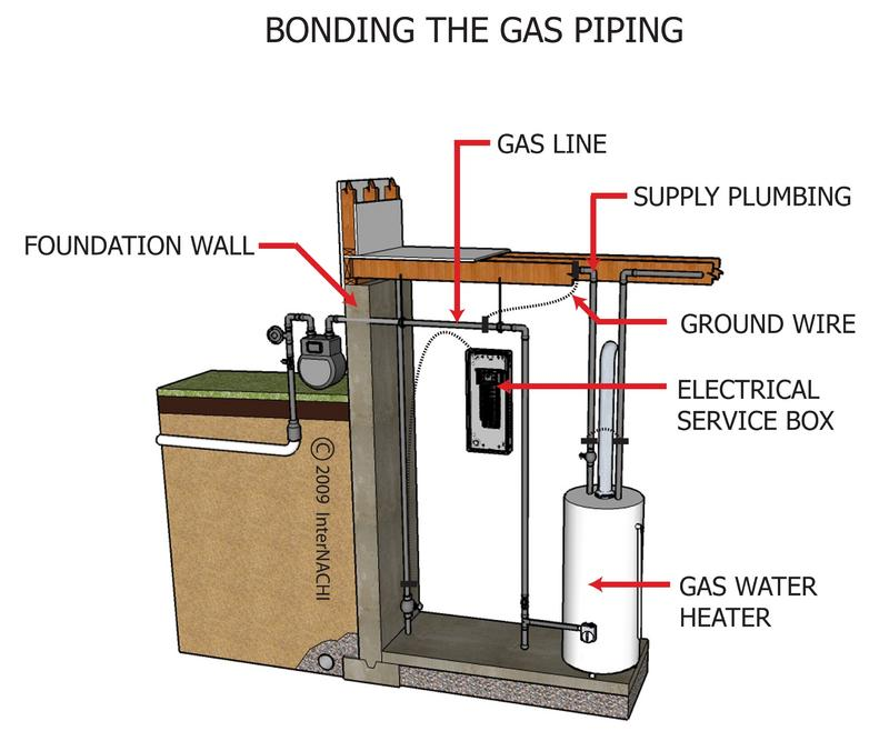 BONDING_THE_GAS_PIPING__edited[1].jpg