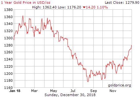 gold_1_year_o_usd.png