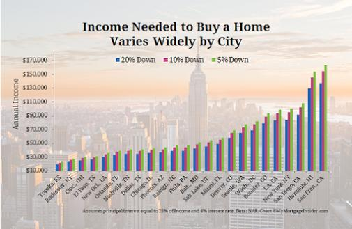 Income needed to buy a home copy.jpg