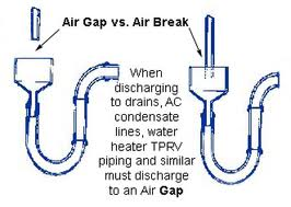 Air Gap vs Air Break