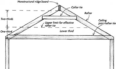 How high do collar ties need to be? - Structural Inspections