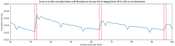 Execution time vs. thread count per block