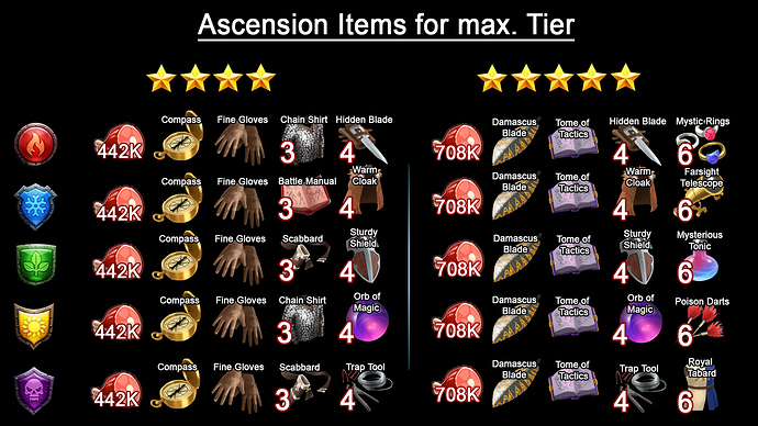 Ascension Items
