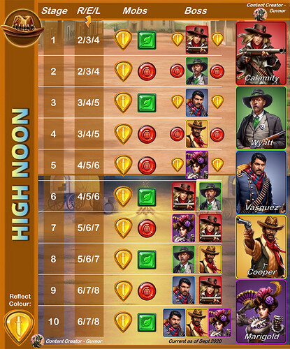 High Noon Guide