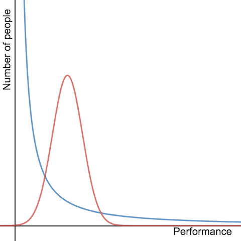 power-law-and-normal-distributions