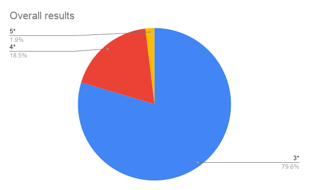 Overall results