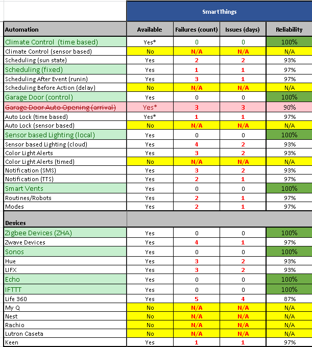 Performance Tracker (Final) - Projects & Stories
