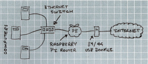 Setup 4G USB modem on RpiB+ connect to router - Raspberry Pi
