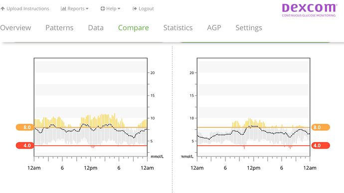 Side-by-side comparisons of two weeks of blood sugar data