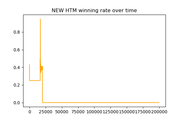 htm_win_rate
