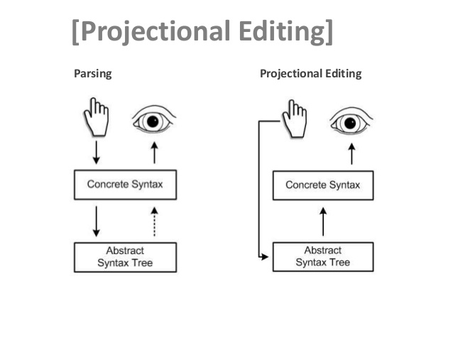 projectionalEditing