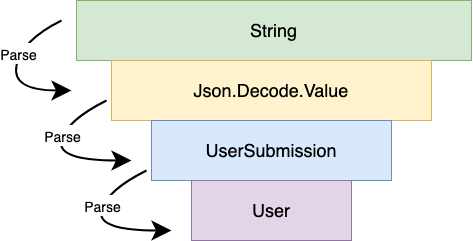 funnel-of-parsing
