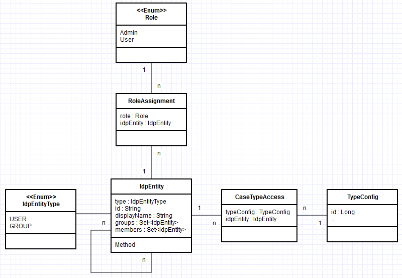 Problems with selection from join table with Criteria API