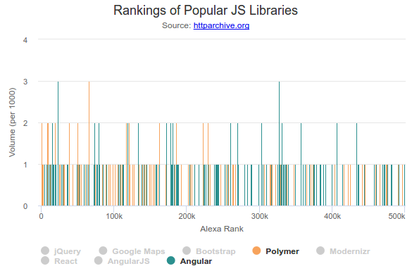 JavaScript Library Detection - Analysis - HTTP Archive