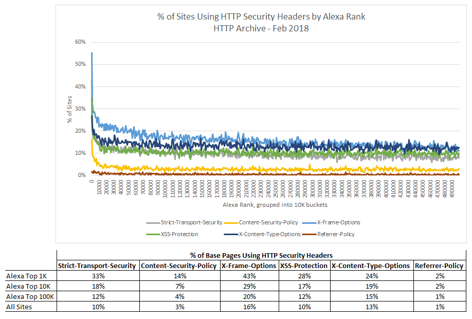 Adoption of HTTP Security Headers on the Web - Analysis