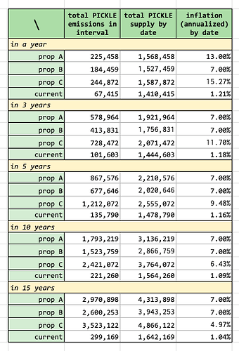 Table with different proposals, selected time snapshots