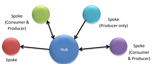 Hub and spoke – one repository of information