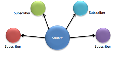 Source/subscriber – one single source of information