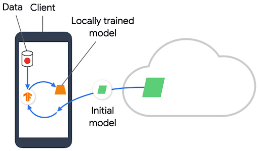 Locally trained client model (Source: Google Cloud Tech)
