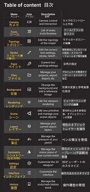 Table of content Japanese translation