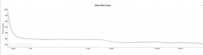 Test #1 Mean Max Power.png