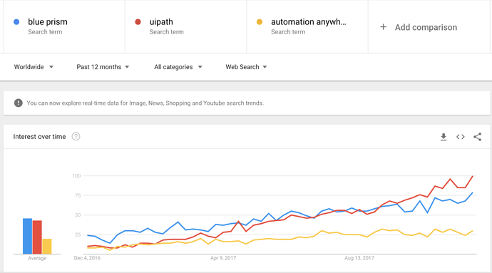 UiPath Google Trends