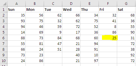 How to Find the End Row of Specific Column (F) in Excel